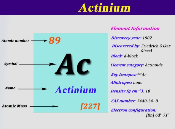 Electron Configuration For Actinium