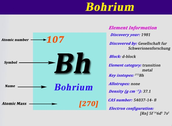 How Many Valence Electrons Does Bohrium Have
