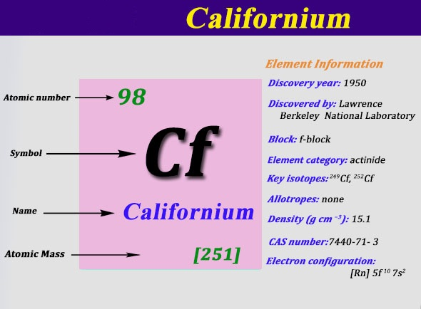 Electron Configuration For Californium