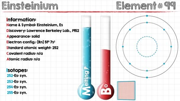How To Find The Electron Configuration For Einsteinium Dynamic
