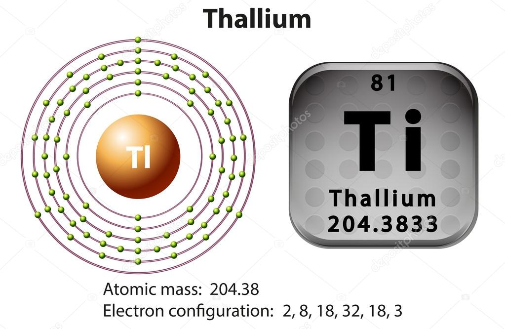 What is the Electron Configuration of Thallium
