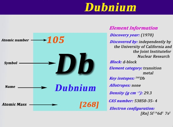 Dubnium Number of Valence Electrons