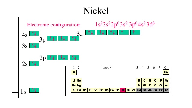 Electron Configuration For Nickel