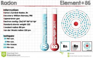 What is The Electron Configuration of Radon?