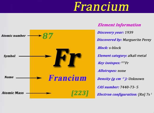 Francium Number of Valence Electrons