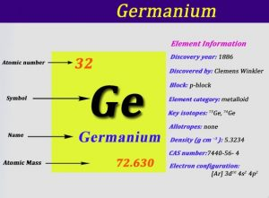 What is the Electron Configuration of Germanium