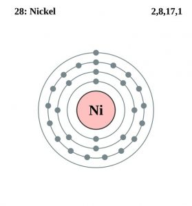 What is The Electron Configuration of Nickel