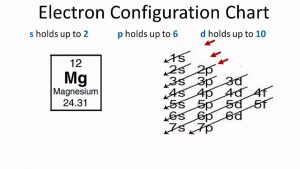 Electron Configuration For Magnesium