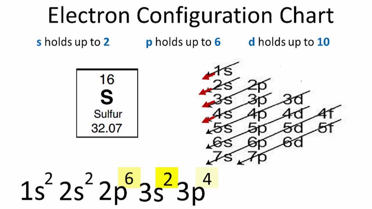 Electron Configuration For Sulfur