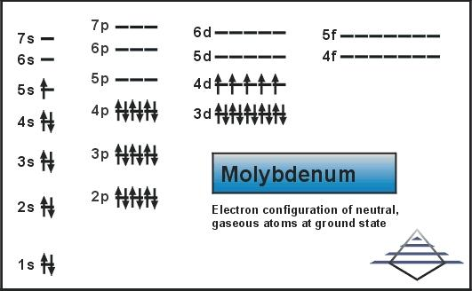 What is the Electron Configuration of Molybdenum?