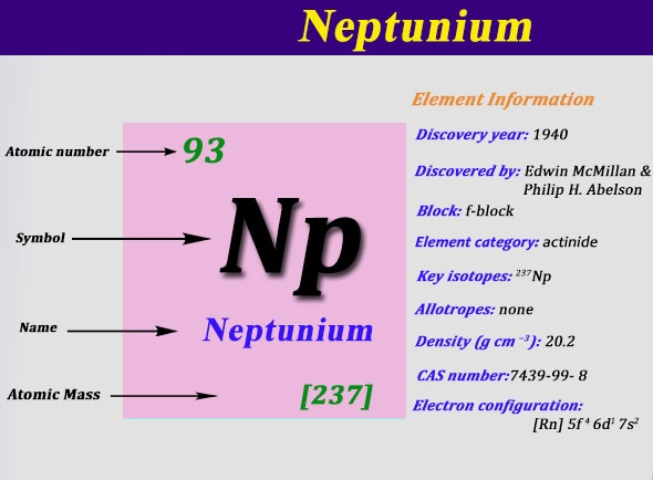 What is The Electron Configuration of Neptunium?