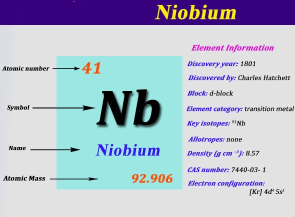 How Many Valence Electrons Does Niobium Have