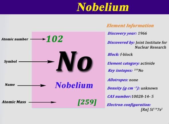 Electron Configuration For Nobelium