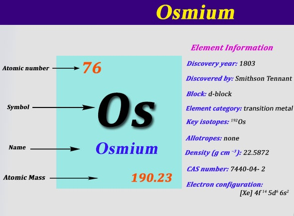 Electron Configuration For Osmium