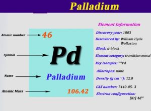 What is The Electron Configuration of Palladium?