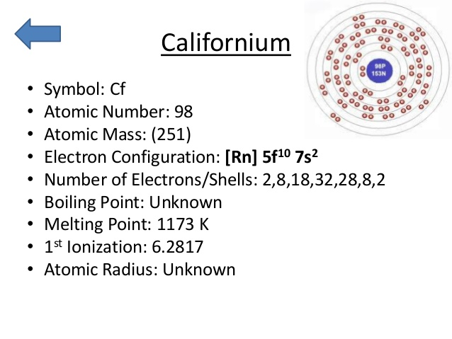 What is the Electron Configuration of Californium