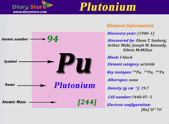 What is the Electron Configuration of Plutonium