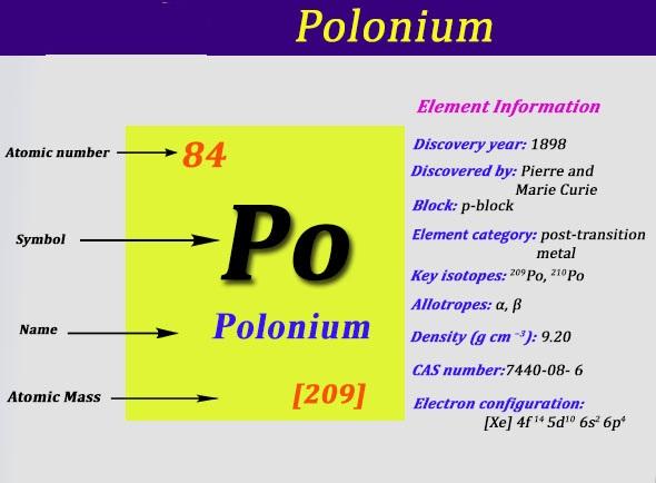 Electron Configuration For Polonium