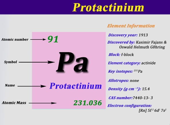 Protactinium Number of Valence Electrons