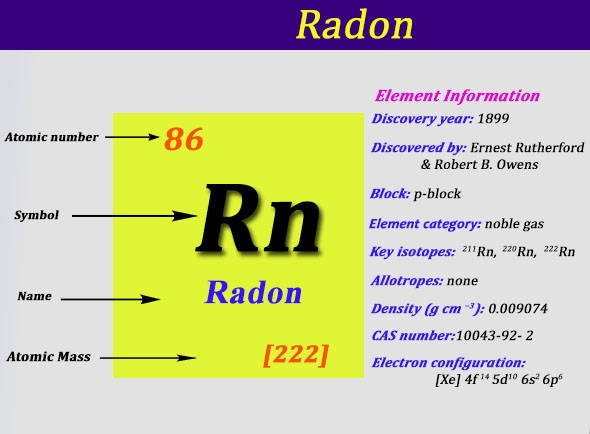 Electron Configuration For Radon