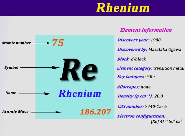 What is the Electron Configuration of Rhenium