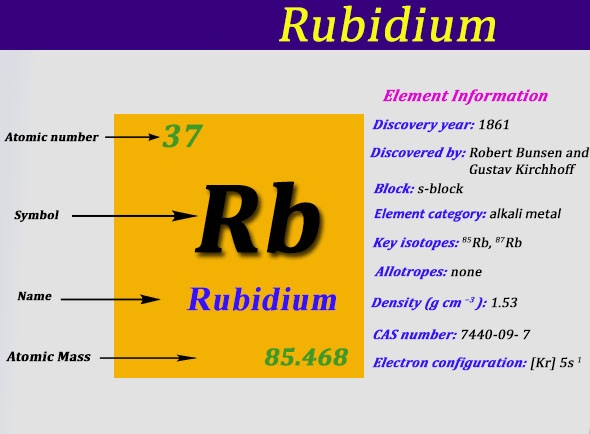 What is The Electron Configuration of Rubidium?