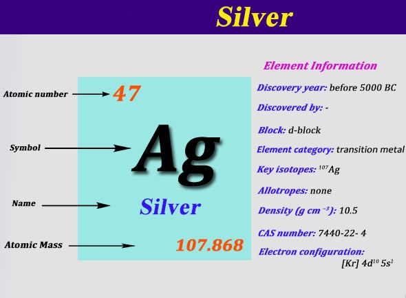 What is The Electron Configuration of Silver?