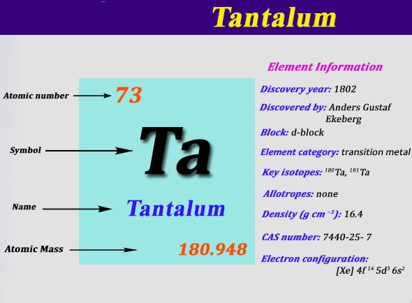 What is the Electron Configuration of Tantalum