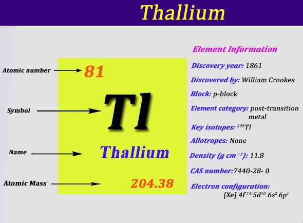 Electron Configuration For Thallium