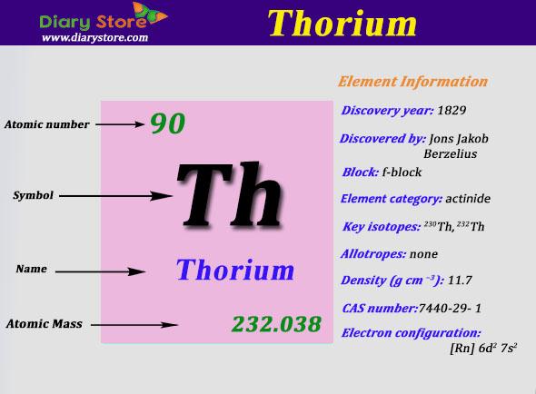 Electron Configuration For Thorium