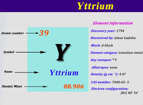 Electron Configuration For Yttrium
