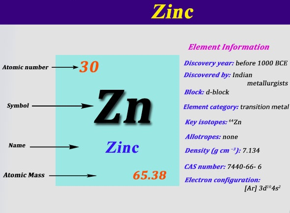 How To Find A Electron Configuration For Zinc Dynamic Periodic