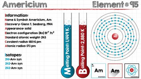 How Many Valence Electrons Does Americium Have?
