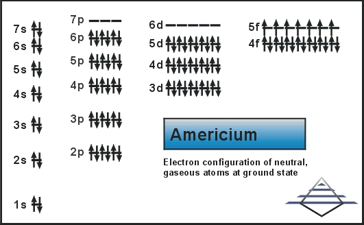 Electron Configuration For Americium