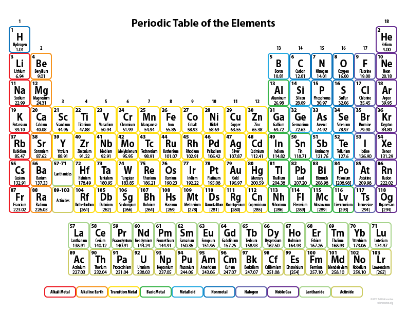 Periodic Table For Elementary Students