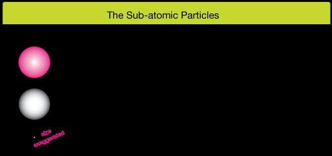 Masse Proton