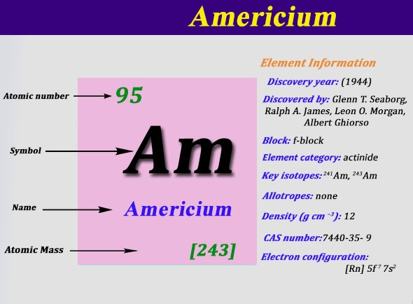 What is the Electron Configuration of Americium