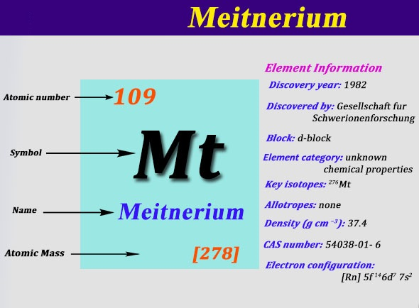 How Many Valence Electrons Does Meitnerium Have