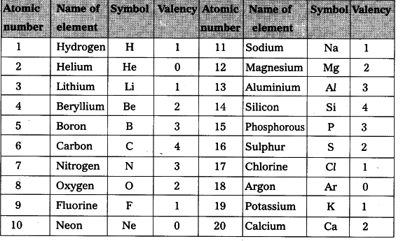 First 20 Elements of the Periodic Table With Valency