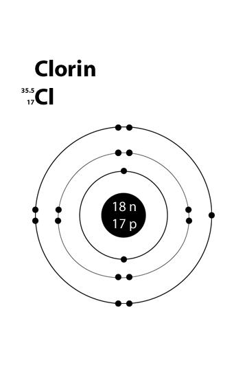 Chlorine Valence Electrons Dot Diagram