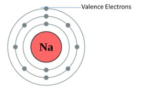 Nitrogen Valence Electrons Dot Diagram