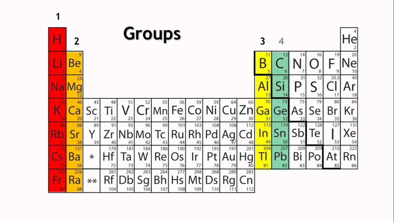 How Would You Define The Periodic Table Group Names