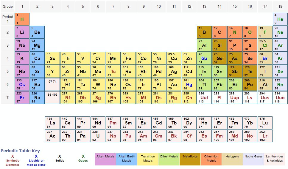 Periodic Table of Elements With Atomic Mass