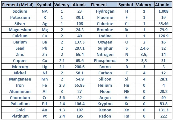 Valency Of Elements List