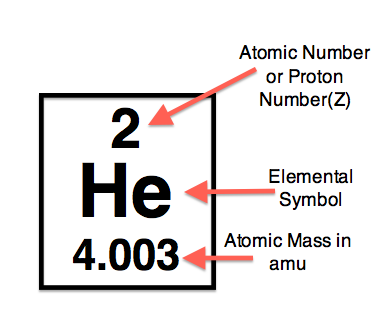Proton Numbers