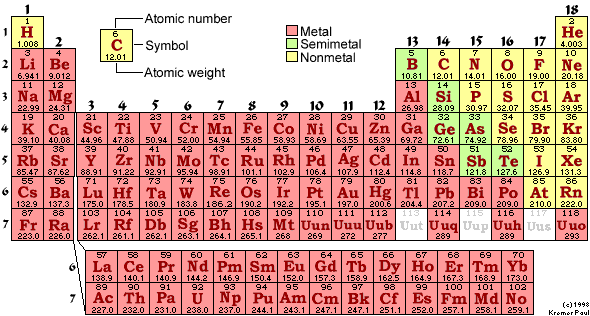 Periodic Table For Dummies