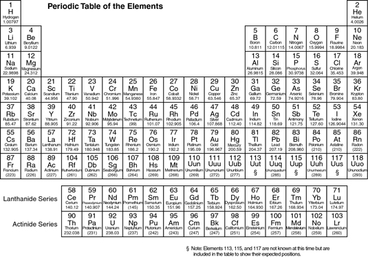 Periodic Table got Dummies