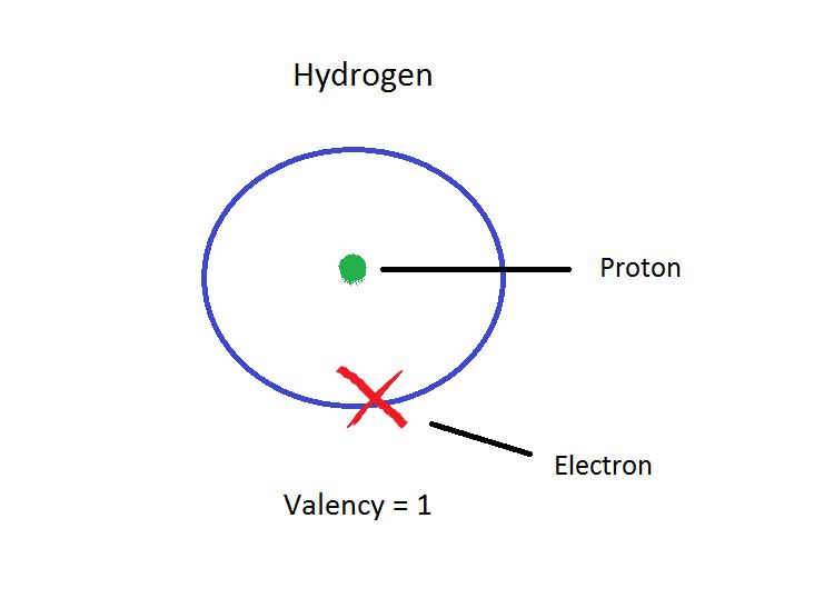 Valency of Hydrogen