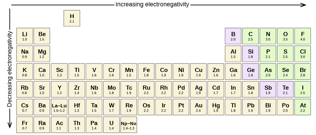 Increasing Trend of Electronegativity