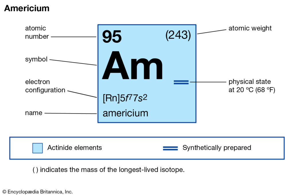 Americium Valence Electrons Dot Diagram
